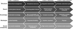 Workplace framework